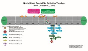 north-miami-beach-timeline