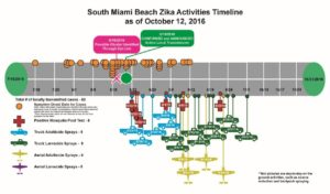 south-miami-beach-timeline